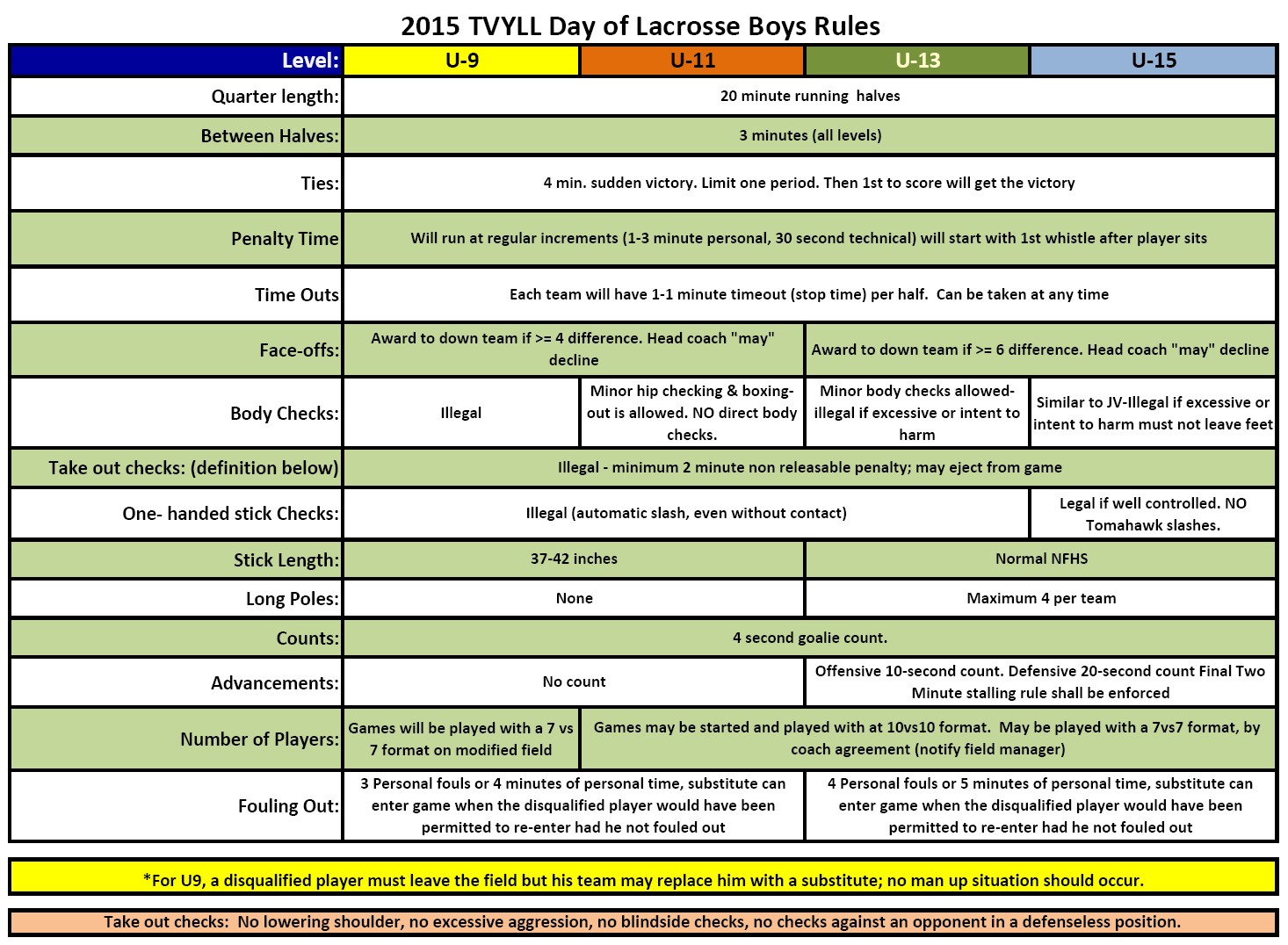 2015 TVYLL Day of Lacrosse Rules